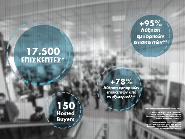 Hotelia 2015 Statistics